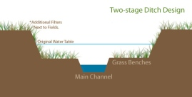 2-stage-ditch-design